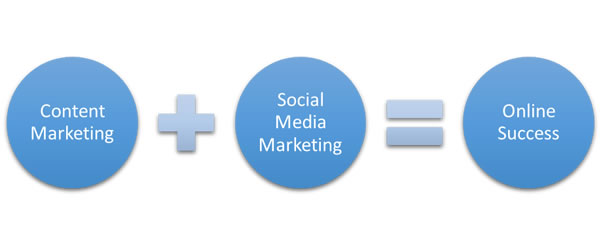 content marketing toronto